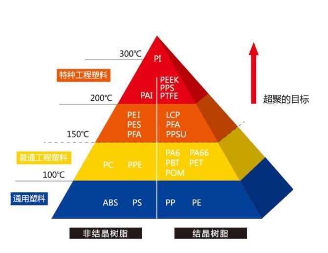 PI性能指标
